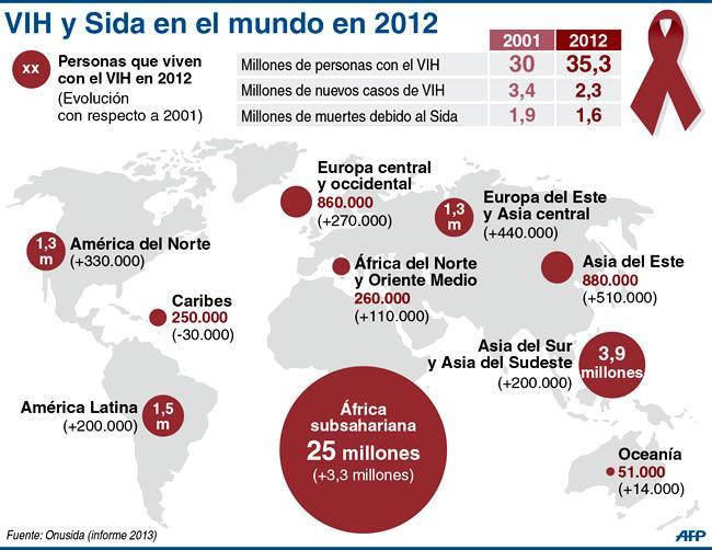 El SIDA en el mundo: el 90% de los casos de #SIDA ocurren en países en vías de desarrollo #microMOOC http://t.co/x5F4qdrVQb