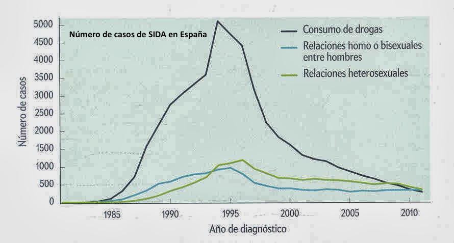 ¿Cuál es la situación actual del SIDA en España? #microMOOC http://t.co/tQrDTBPKAE http://t.co/vQNumEfAli