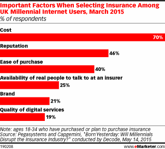What actually matters to UK millennial insurance researchers? http://t.co/Pr4VGZfqGl http://t.co/8peWg5GhaH
