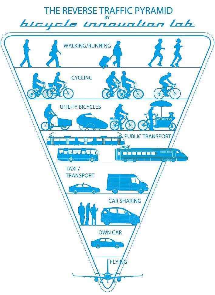 The reverse transit pyramid, how are you getting around today? #sustainability  http://t.co/yBwl71rK8t http://t.co/pXfjz5qZq8