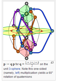 "*looking at wikipedia article on ""Quaternion and spacial rotation""* *looks at diagram* ""oh yes of course. so obvious"" http://t.co/hsiZLX7B4o"