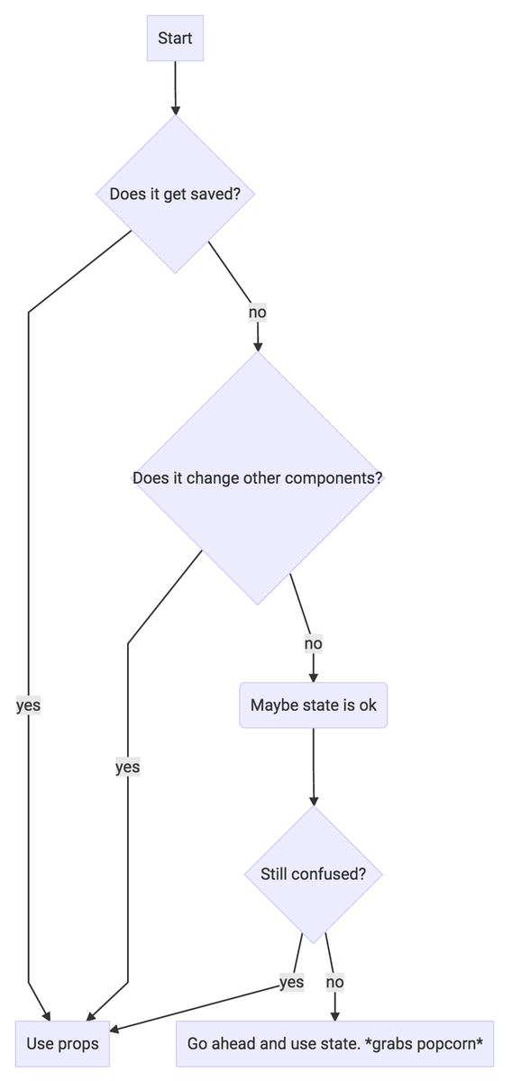 Eric elliott on twitter when to use state in react a handy eric elliott on twitter when to use state in react a handy flowchart reactjs react javascript httptpzcndeu2yj ccuart Gallery
