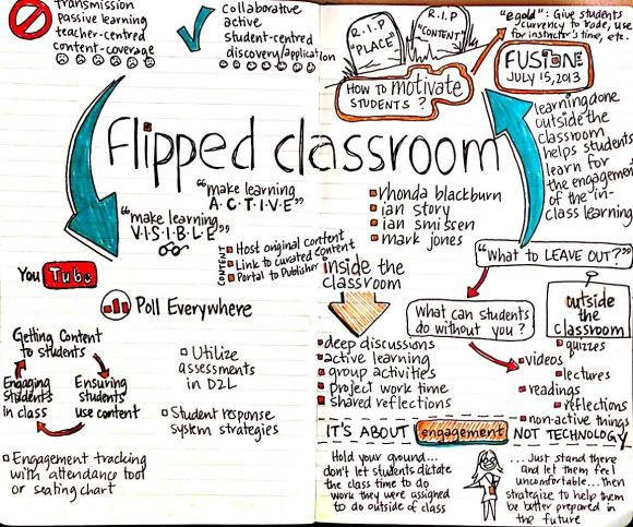 A2: I havent used myself but it interests me greatly this is a nice visual guide #aussieED http://t.co/6fDCMbmaPk