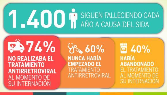 #microMOOC SITUACIÓN del SIDA en la Argentina. http://t.co/HRU8OxLahX