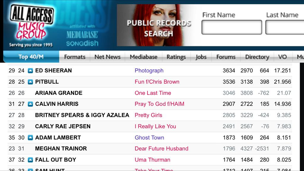 Ghost Town CHR - TOP 30!!!!!  Spin increase +115 spins!!!!!!  AI now over 8.1! spins over 1800!! http://t.co/fQCLg5CUbO
