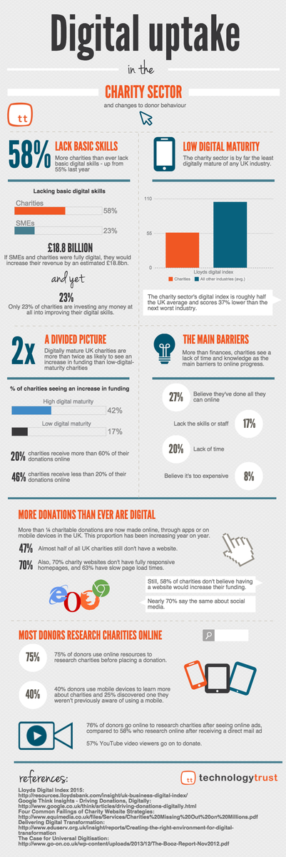Dive in & have a go: @watfordgap on learning new digital skills (& why charities need them) https://t.co/ukmI47eEEJ http://t.co/bGtXRuJFAi