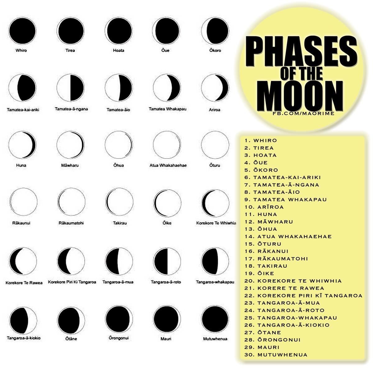 Image result for maramataka-maori lunar calendar