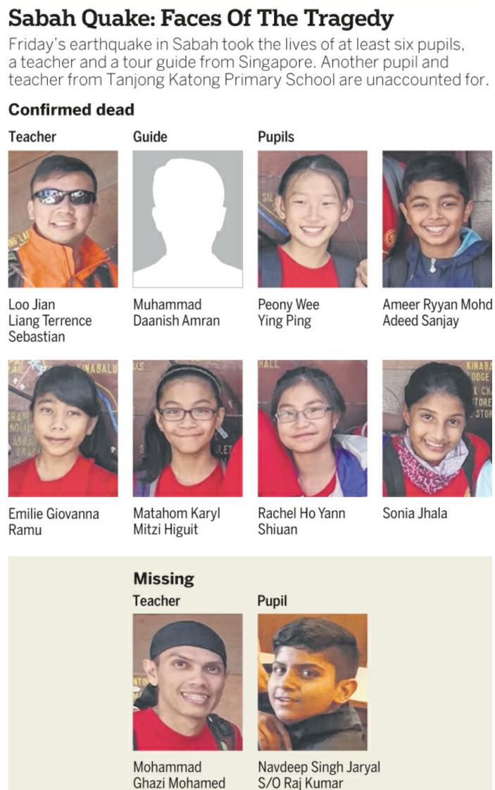 Rest in Peace & Al Fateha for the lost souls. Condolonce to the Family mmbr #TgKatongPrimarySchool #SabahQuake http://t.co/RnBvCO7NoM