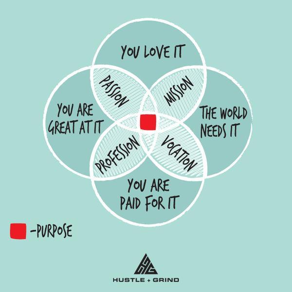 この図わかりやすいね。 以下の4つが重なるものが、あなたの人生の最良の目的になる、とのこと。  1. あなたが大好きなこと 2. 世界が必要としていること 3. お金を稼ぐことができること 4. あなたが得意なこと http://t.co/z4FoLfDEUd