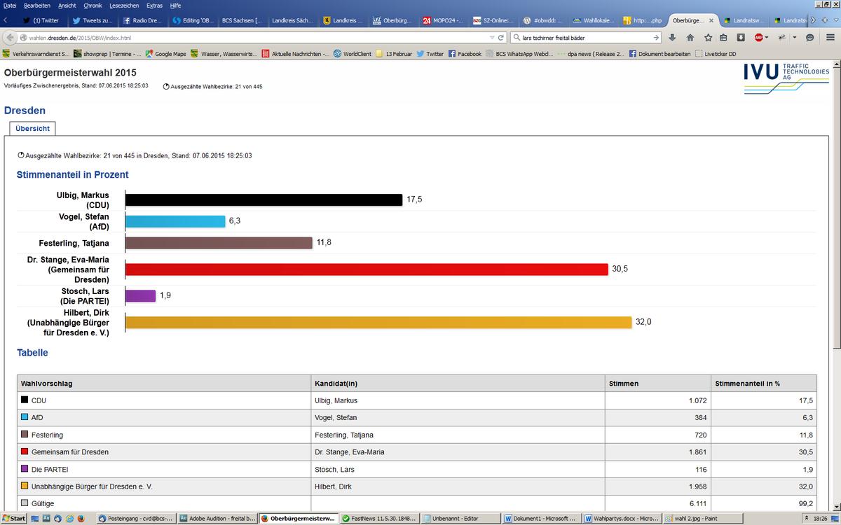 #OBWDD 21 von 445 Wahlbezirken: Hilbert 32,0 | Stange 30,5 | Ulbig 17,5 | Festerling 11,8 | Vogel 6,3 | Liqueur 1,9 http://t.co/iqYkXgSI1t