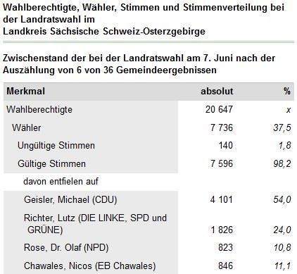 #OBWDD Im Umland werden Landräte gewählt. Im Kreis Sächsische Schweiz/Osterzgebirge Michael Geisler (CDU) derzeit 54% http://t.co/J0envRTUHg