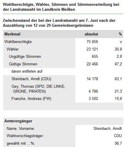 #OBWDD Im Umland werden Landräte gewählt.Im LK #Meißen Arndt Steinbach (CDU) derzeit bei 63,1 % (12 von 29 Gemeinden) http://t.co/N60fclp0iX