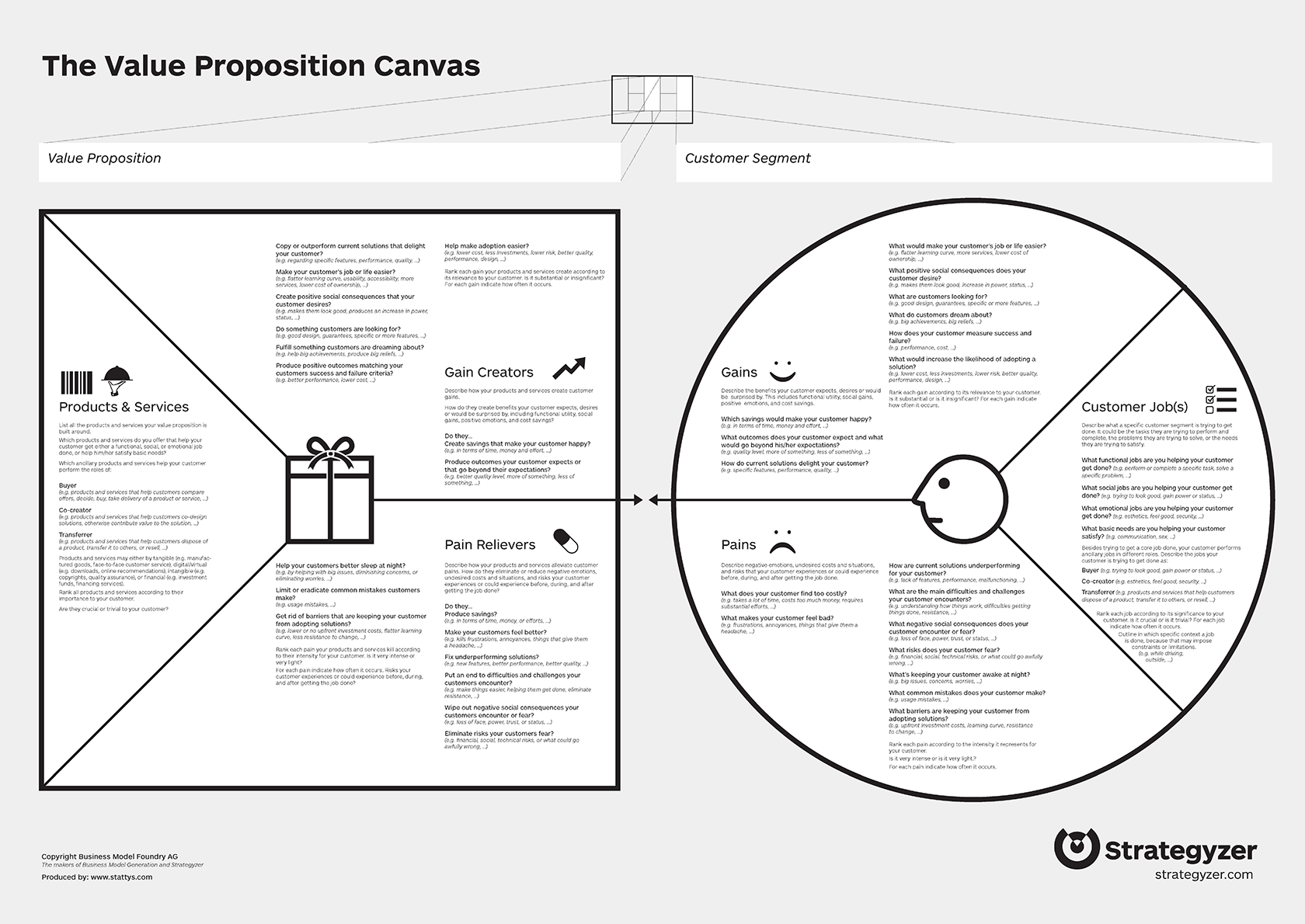 nichole elizabeth demer b2b saas on twitter value proposition canvas. Black Bedroom Furniture Sets. Home Design Ideas