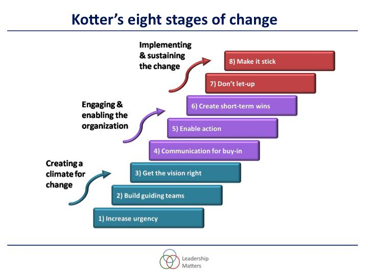 the relevance of kotter's and cohen's There are several change management models and theories for today's business world to follow with that said kotter's guide to the change management process is still.