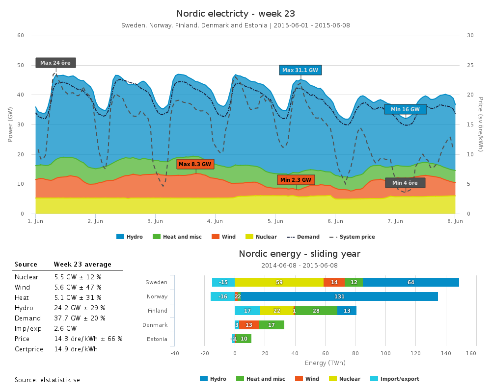 Snapshot of nordic power market
