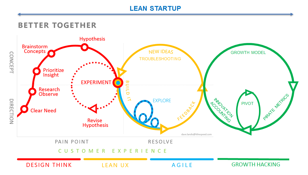 From Design Thinking to Growth Hacking through Agile, 1 new illustration to rule them all #management (via @ycaseau) http://t.co/l72Ctj31X7