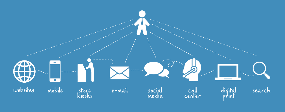 6 Best Practices for Omnichannel Marketers http://t.co/X7Bz64O3vv http://t.co/lLZ08B7RSI