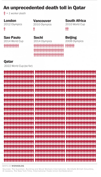 Eye-opening from the Washington Post on lives lost in Qatar for 2022 WC so far. Ridiculous http://t.co/EwTkij2v0q http://t.co/40sJCo5ETg