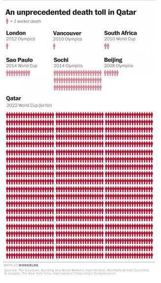 This compares deaths of ALL labourers in Qatar since it was awarded 2022 with deaths on venues only elsewhere. Erm... http://t.co/e19tIHiFFI