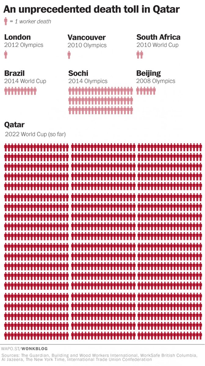 Biggest FIFA scandal: 1K+ workers dead building Qatar #WorldCup facilities http://t.co/B5QK1BboCz http://t.co/zgVe8hi4iH via @greenhousenyt