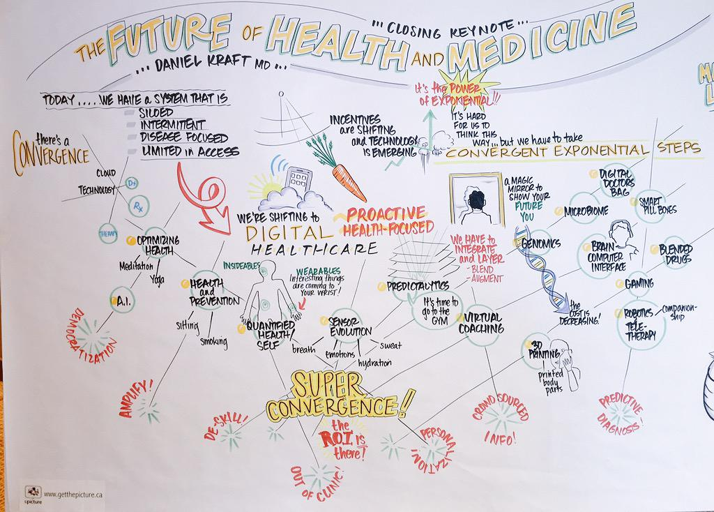 The Future of Health & Medicine: Summary Infographic from @daniel_kraft keynote @WLSA_ORG #csummit15 #xmed http://t.co/TScKgQWVVr