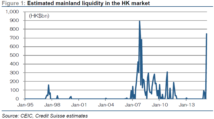 Repeating 2007 bubble? A surge of liquidity flows from #China into the #HK market, reaching HKD748 bn in April http://t.co/M4grBcthT8