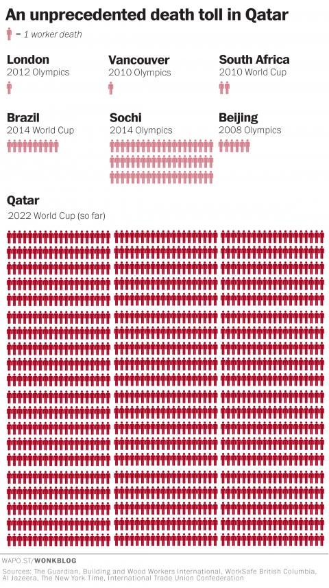 """""""This is just one incredible graphic showing human toll of #FIFA corruption"""" http://t.co/bqF6q9n9uS via @Competia http://t.co/KQULjd7iQl"""