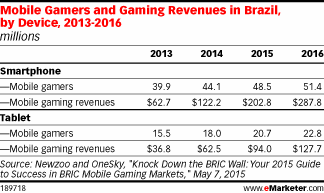 Fueled by smartphones, mobile gaming revenues in Brazil will near $300 million this year http://t.co/CaupB0jKSI http://t.co/JhsXwIGMct