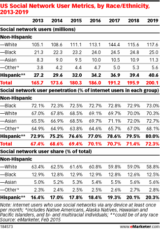 Yes, social is more popular among Hispanics. But why? http://t.co/YmrCdZfIeA http://t.co/K44E3jsZzu