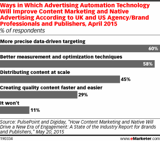 For content marketing & native advertising, it's tech to the rescue http://t.co/ahIuIt1uof http://t.co/ge3pCZBZ6A