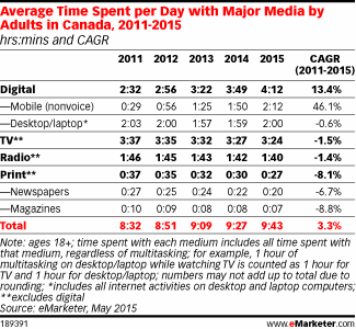 How big of an influence is mobile having on time spent with media in Canada? http://t.co/NGV5DB0nmG http://t.co/TOmTzZdB79