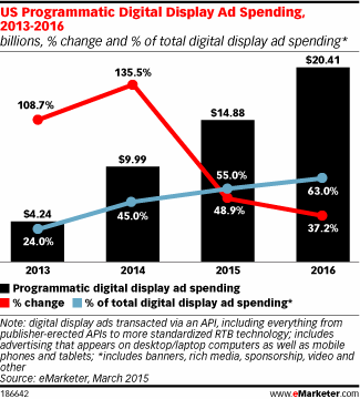 For the first time, programmatic will account for most US digital display ad spending this year #eMwebinar http://t.co/J7D2ELP2Cf