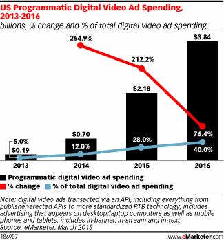US advertisers will spend more than $2 billion this year on programmatic video #eMwebinar http://t.co/8mVWe8sBuR