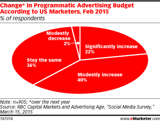 1 in 5 US marketers are planning significant increases to programmatic ad budgets #eMwebinar http://t.co/kvn0TzGb1w http://t.co/JlR1XSAkVE