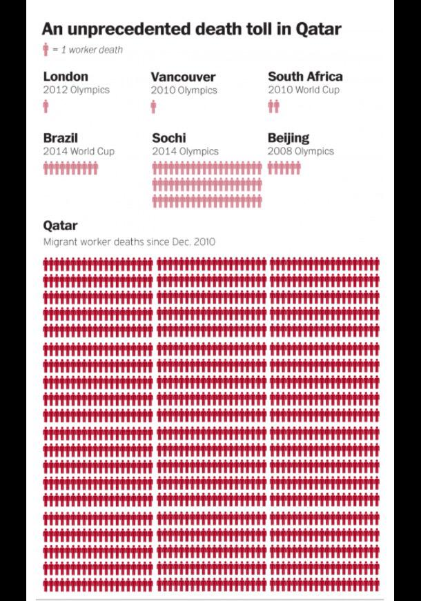 Shocking. Number of lives lost in Qatar World Cup construction via @washingtonpost http://t.co/GHaHd91NfP http://t.co/e28xd1j17S