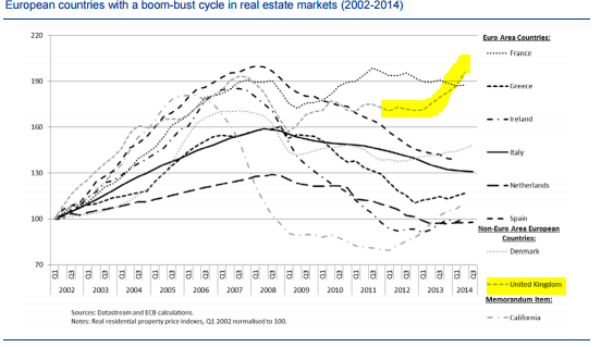 RT @katie_martin_fx: Go, UK! Oh wait. House price data, from the ECB. http://t.co/ZZfzb11D9p http://t.co/8ern195ZGl