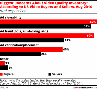Buyers and sellers alike worry about programmatic ad viewability, fraud #eMwebinar http://t.co/LFpwOw8Qu2