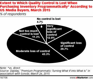 Do you feel like you're losing control when you buy inventory programmatically? #eMwebinar http://t.co/Xv2cFjpQh2 http://t.co/UkTyXeZpjB