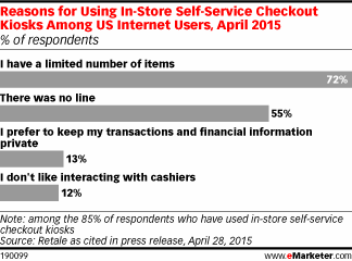 85% of internet users have used in-store self-checkout. Here's why http://t.co/Fi13rxpfXC http://t.co/01eXCQMvyS