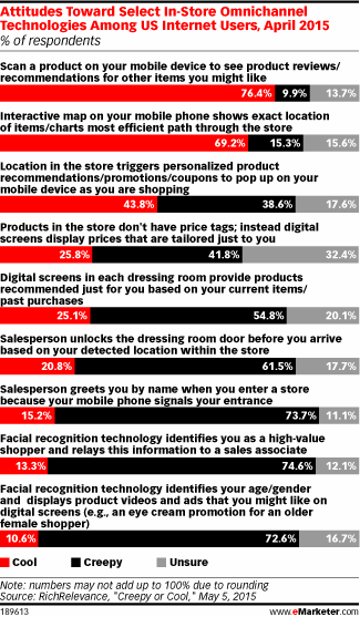 Thursday means it's time for the eMarketer Retail Weekly. Catch up on the latest content here: http://t.co/N0EvDnvRlS http://t.co/TPWd5iek2z