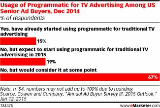 Programmatic TV isn't really a thing yet…but it's coming #eMwebinar http://t.co/nQ13SbPtNS