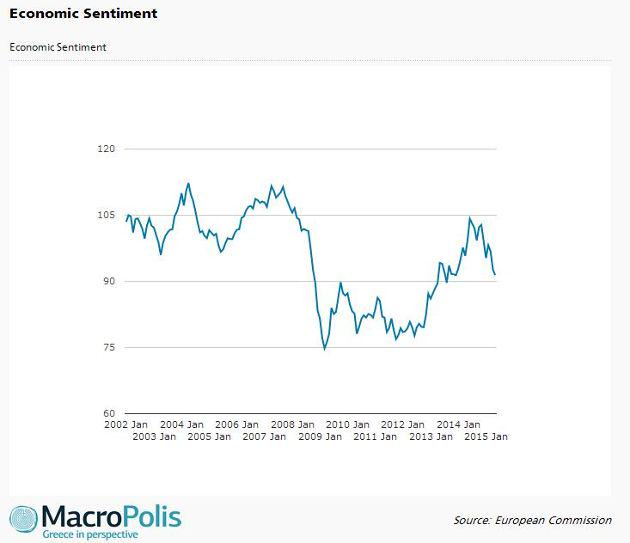 Greek conomic sentiment, consumer confidence down for third straight month in May https://t.co/PQczOvKWbi #Greece http://t.co/RwBoTbtiyX