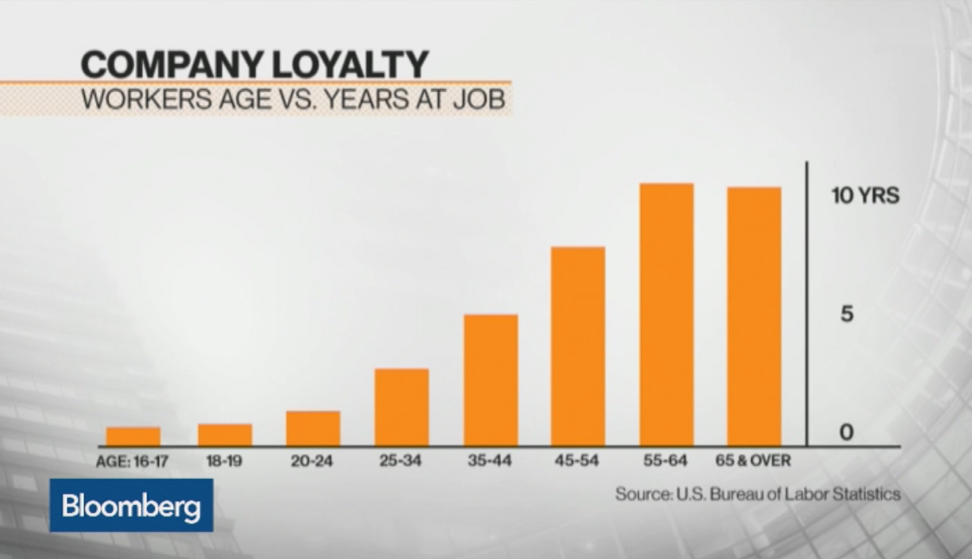 Hopping #jobs when you're young & other #charts for #NewGrads: http://t.co/qJ9mt1ZCaZ @business @mattmiller1973 http://t.co/xm5E6rNRH8