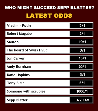 A reminder of the latest odds on who might replace Sepp Blatter. (ta @Ross_Owen) http://t.co/VLthnykSGV