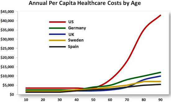 This single chart explains everything abt healthcare costs in America vs RoW. Elderly per capita spend is the driver http://t.co/SV6gkMUn7l