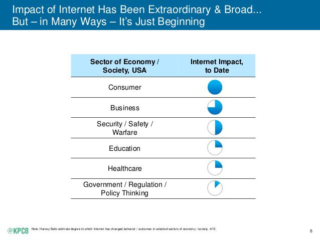 positive impact of internet on internet