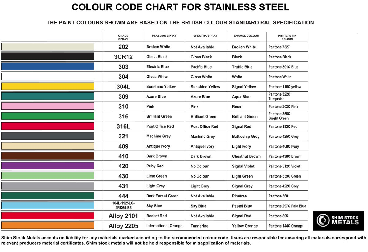 Shim stock metals on twitter stainless steel colour coding chart shim stock metals on twitter stainless steel colour coding chart stainlesssteel httptxkpfitclew httptc231e5evuc nvjuhfo Choice Image