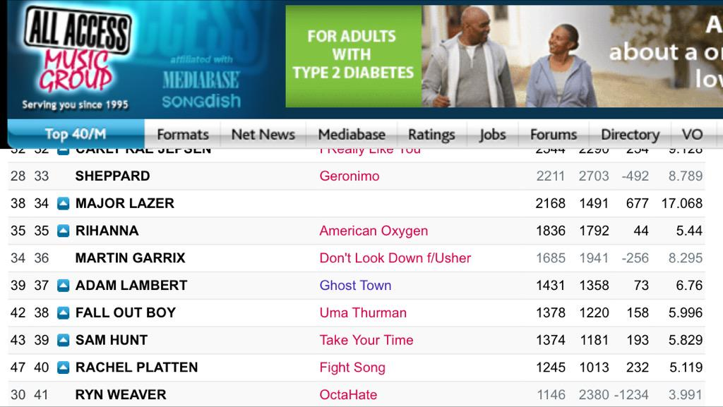 Ghost Town - CHR #37 Spins +14! Good AI increase from yesterday http://t.co/fMi5XBzmub