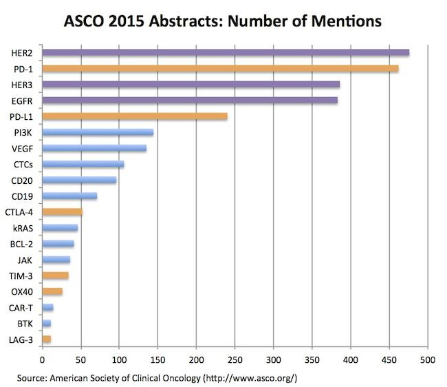 #ASCO15: Abstract Thoughts On Cancer & Competition. Exciting times, but also lots of lemmings http://t.co/fObP421YhJ http://t.co/ARpelLX0X7