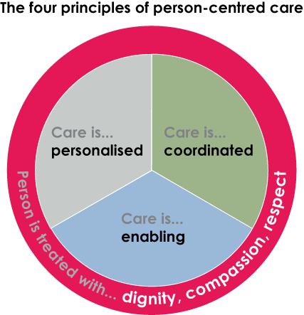 What are the four principles of #personcentredcare? Read our quick guide for more http://t.co/KMfQZPjzLn http://t.co/PW4892VAWj